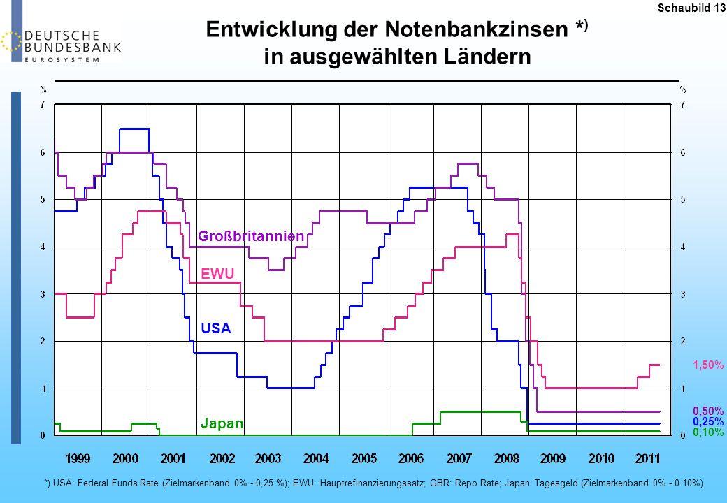 Entwicklung der Notenbankzinsen *) in ausgewählten Ländern