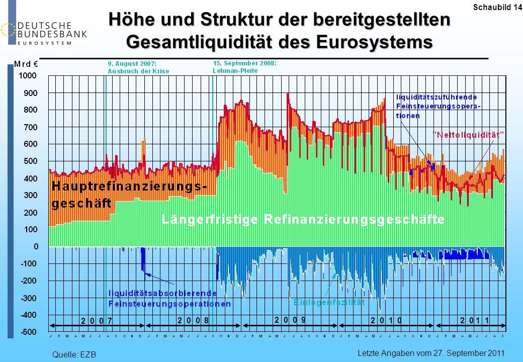 Schaubild 14Höhe und Struktur der bereitgestellten Gesamtliquidität des Eurosystems. Seit Beginn der Finanzmarktkrise 2007 erheblich mehr Unruhe.