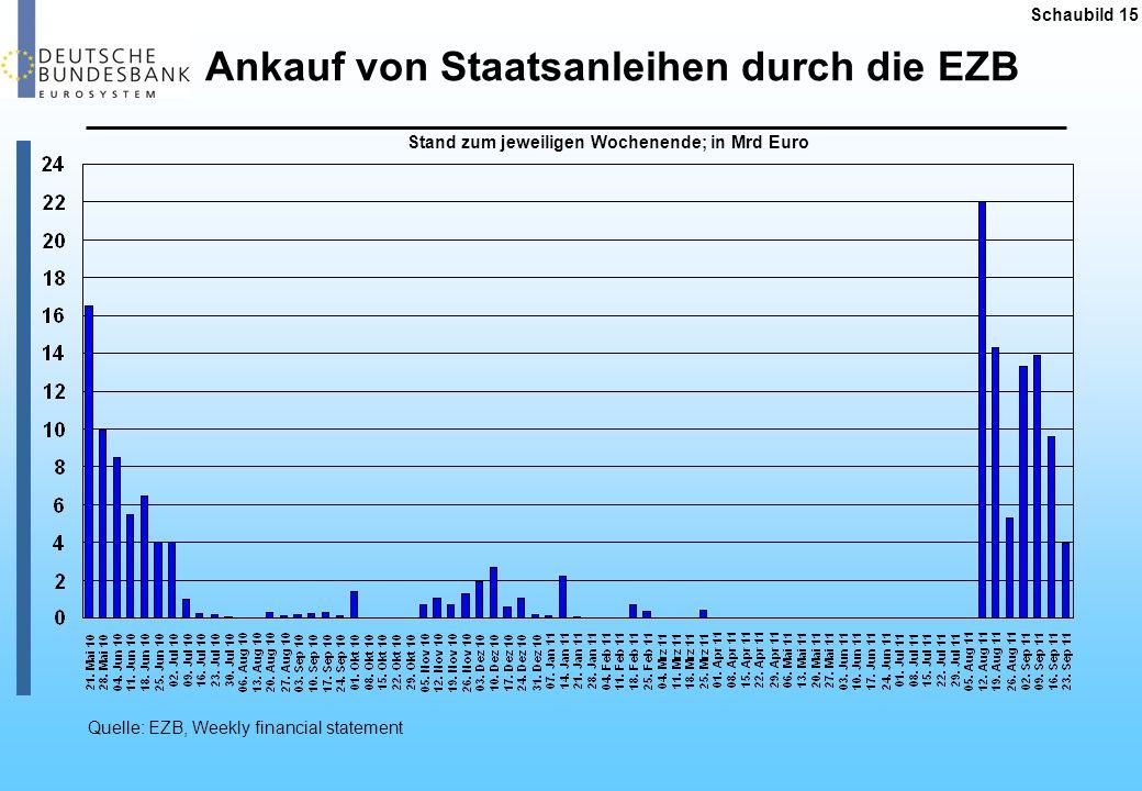Ankauf von Staatsanleihen durch die EZB