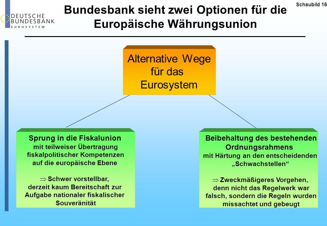Bundesbank sieht zwei Optionen für die Europäische Währungsunion