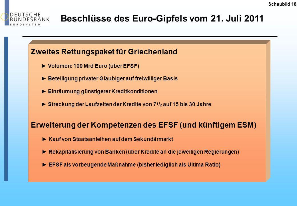 Beschlüsse des Euro-Gipfels vom 21. Juli 2011