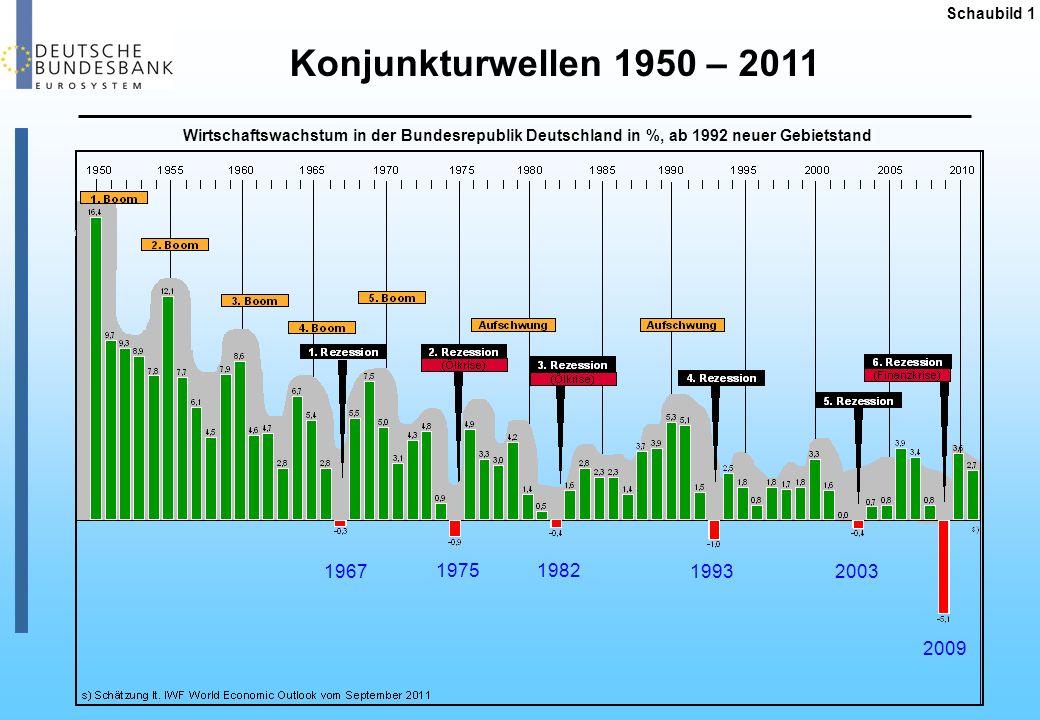 Konjunkturwellen 1950 – 2011 1967 1975 1982 1993 2003 2009 Schaubild 1