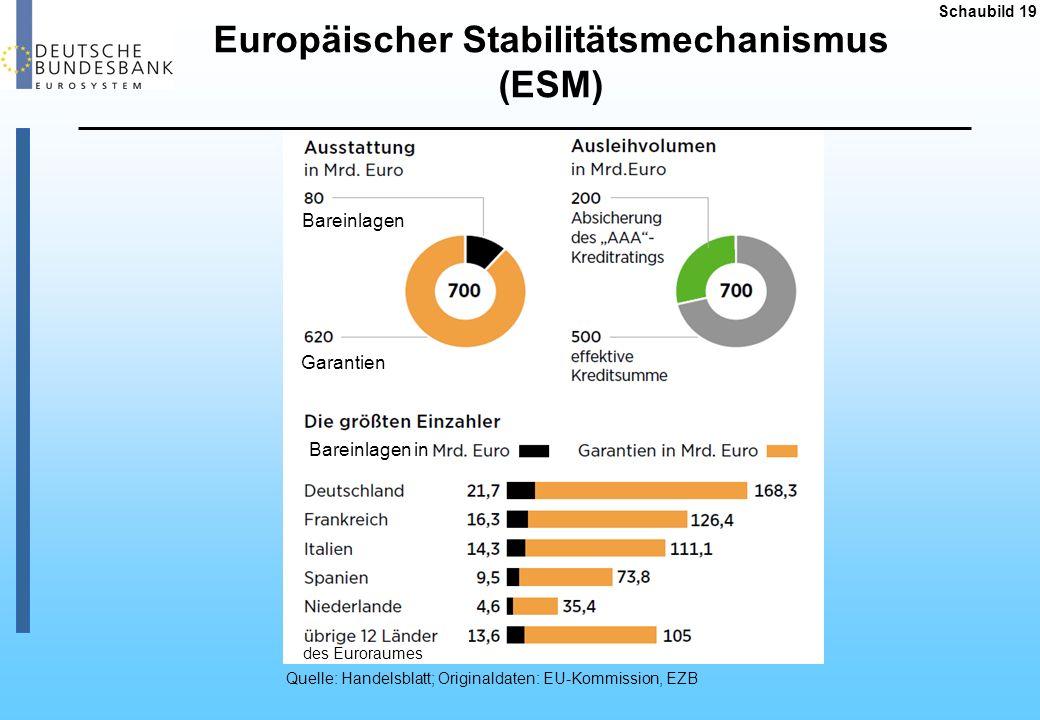 Europäischer Stabilitätsmechanismus (ESM)