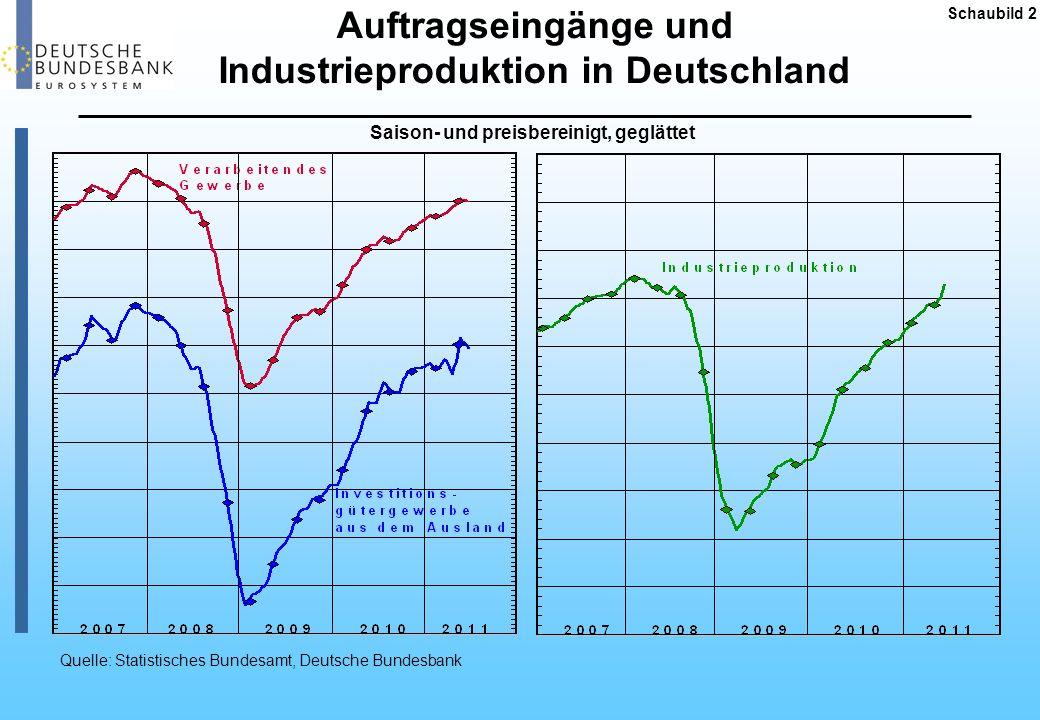 Auftragseingänge und Industrieproduktion in Deutschland
