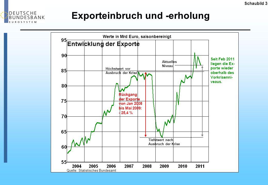 Exporteinbruch und -erholung Entwicklung der Exporte