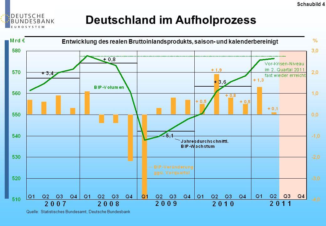 Deutschland im Aufholprozess