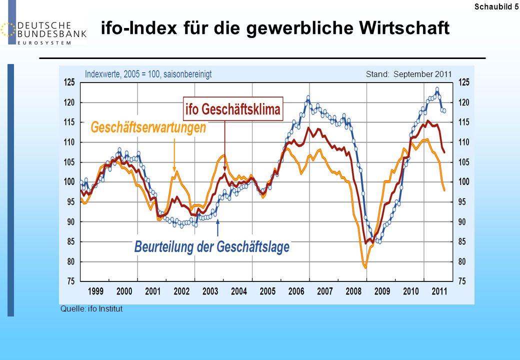 ifo-Index für die gewerbliche Wirtschaft