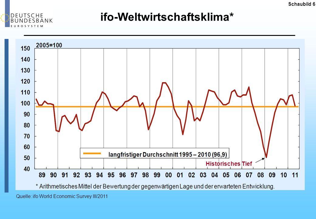 ifo-Weltwirtschaftsklima*