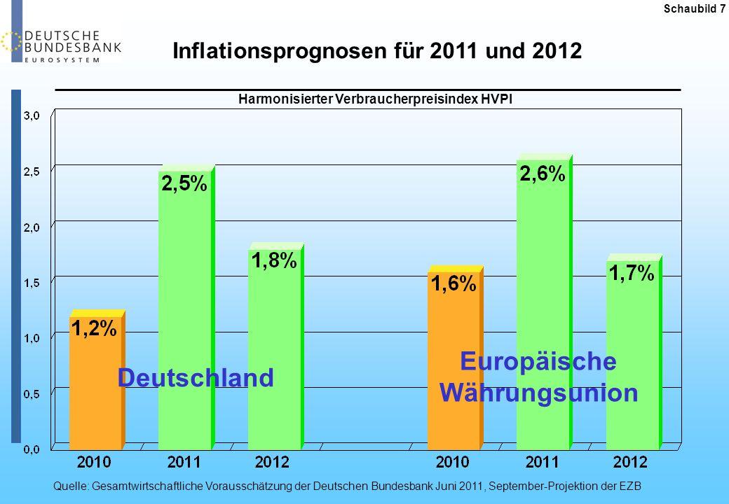 Inflationsprognosen für 2011 und 2012