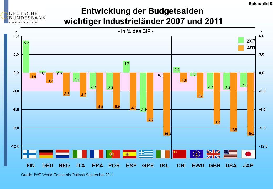 Entwicklung der Budgetsalden wichtiger Industrieländer 2007 und 2011