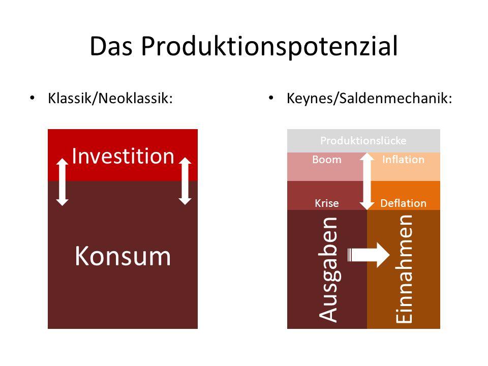 Das Produktionspotenzial