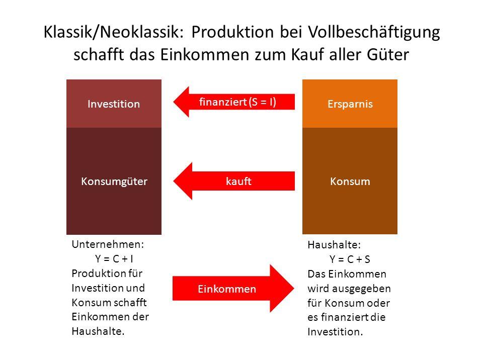 Klassik/Neoklassik: Produktion bei Vollbeschäftigung schafft das Einkommen zum Kauf aller Güter