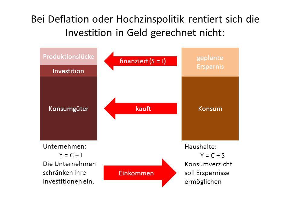 Bei Deflation oder Hochzinspolitik rentiert sich die Investition in Geld gerechnet nicht: