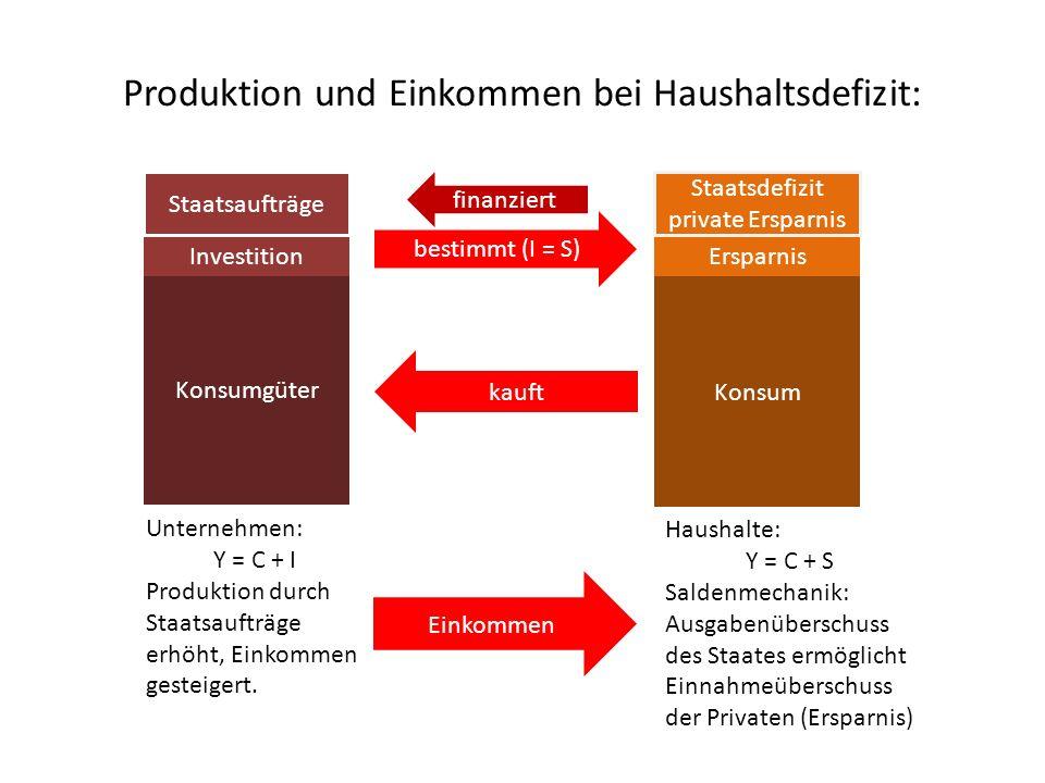 Produktion und Einkommen bei Haushaltsdefizit: