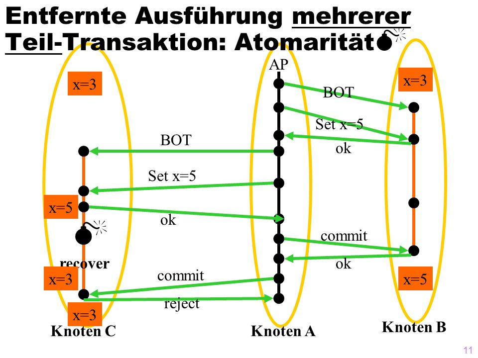 Entfernte Ausführung mehrerer Teil-Transaktion: Atomarität