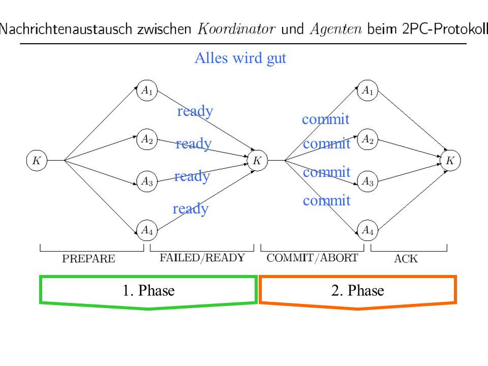 Alles wird gut ready commit ready commit commit ready commit ready 1. Phase 2. Phase