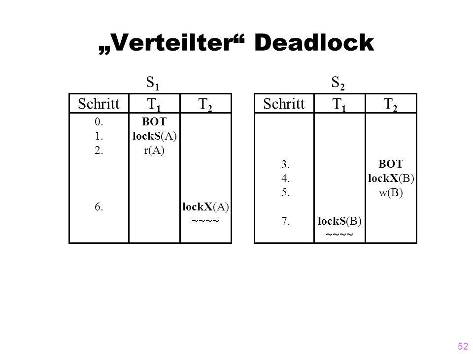 """Verteilter Deadlock"