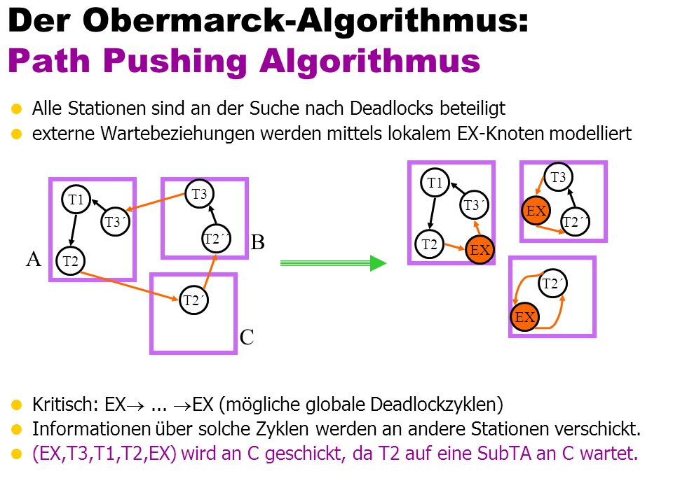 Der Obermarck-Algorithmus: Path Pushing Algorithmus