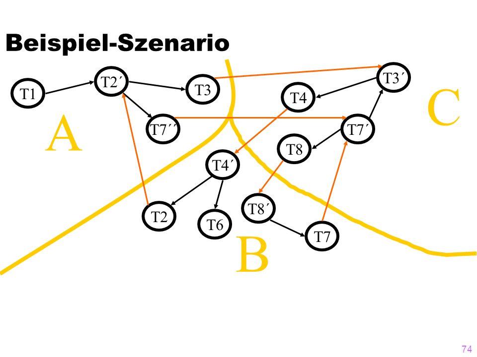 Beispiel-Szenario T3´ T2´ C T3 T1 T4 A T7´´ T7´ T8 T4´ T8´ T2 T6 B T7