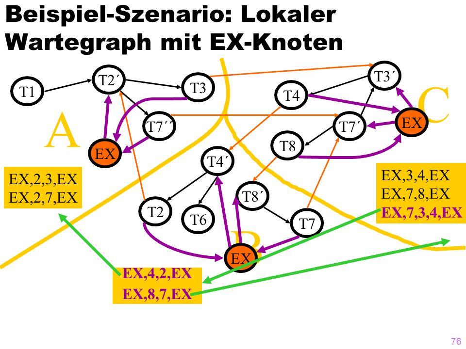 Beispiel-Szenario: Lokaler Wartegraph mit EX-Knoten