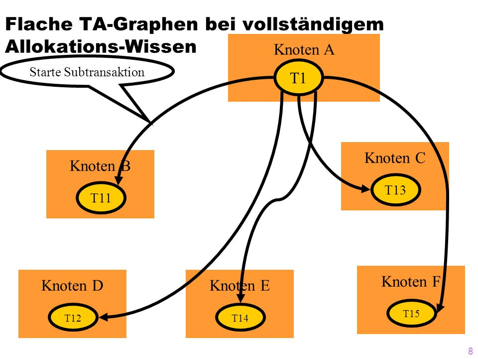 Flache TA-Graphen bei vollständigem Allokations-Wissen