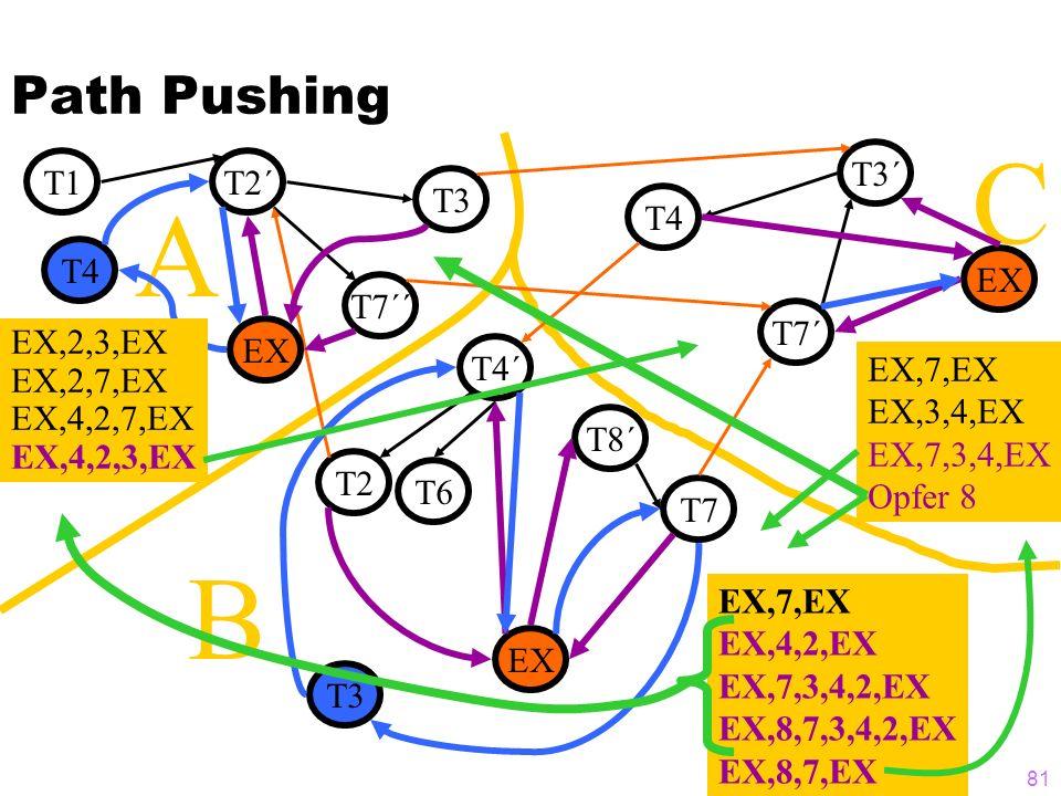 C A B Path Pushing T3´ T1 T2´ T3 T4 T4 EX T7´´ T7´ EX,2,3,EX EX,2,7,EX