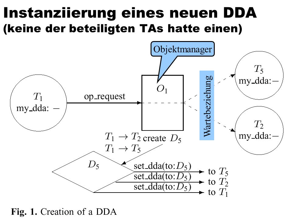 Instanziierung eines neuen DDA (keine der beteiligten TAs hatte einen)