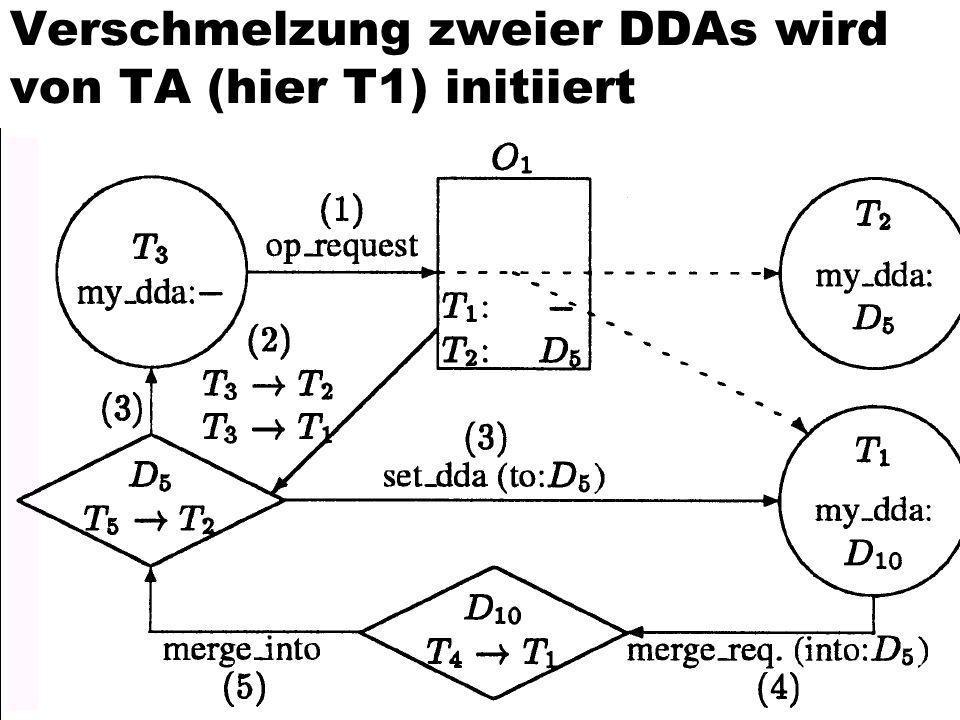 Verschmelzung zweier DDAs wird von TA (hier T1) initiiert