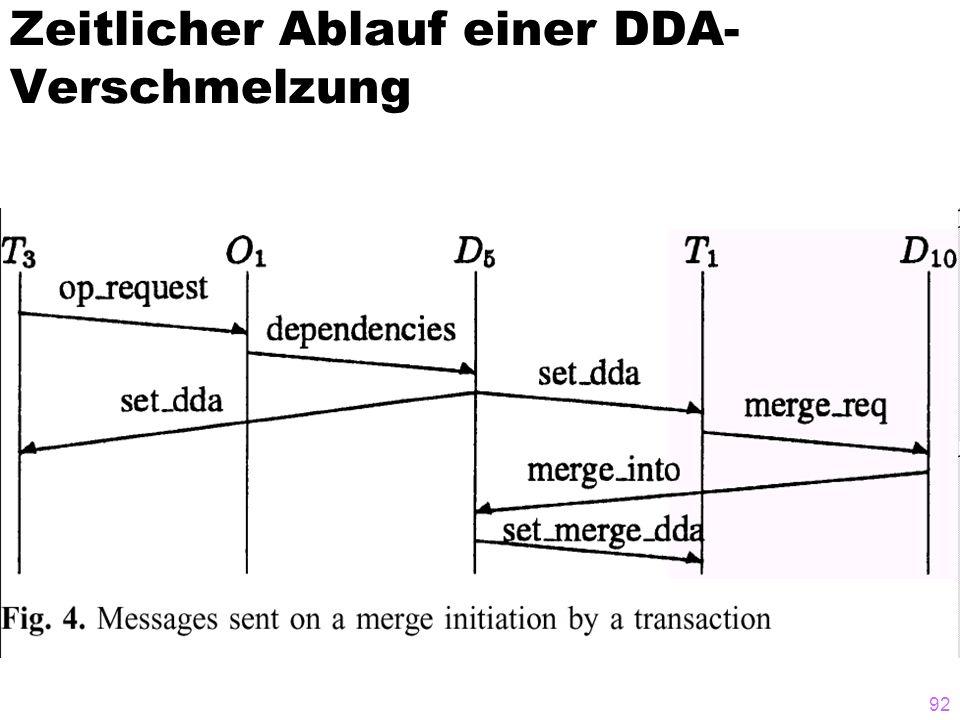Zeitlicher Ablauf einer DDA-Verschmelzung