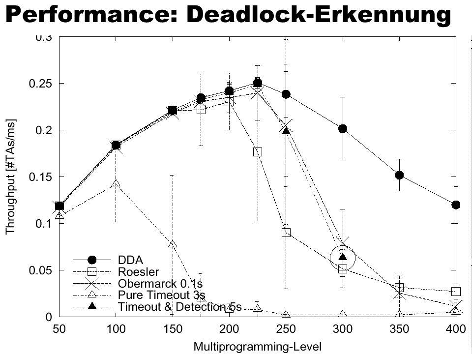 Performance: Deadlock-Erkennung