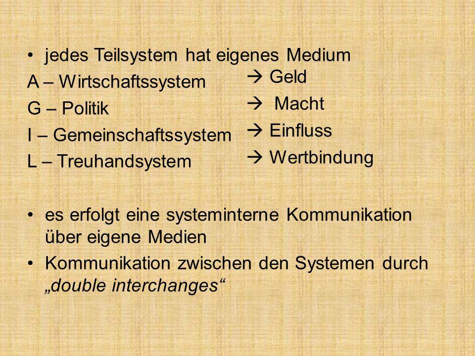 jedes Teilsystem hat eigenes Medium