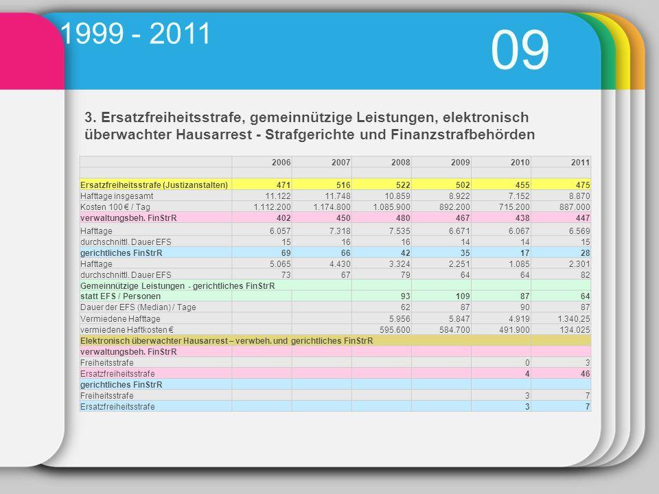 1999 - 2011 09. 3. Ersatzfreiheitsstrafe, gemeinnützige Leistungen, elektronisch überwachter Hausarrest - Strafgerichte und Finanzstrafbehörden.