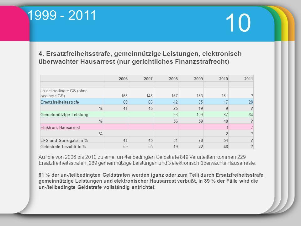 1999 - 2011 10. 4. Ersatzfreiheitsstrafe, gemeinnützige Leistungen, elektronisch überwachter Hausarrest (nur gerichtliches Finanzstrafrecht)