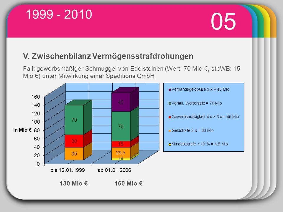 1999 - 2010 05. WINTER. V. Zwischenbilanz Vermögensstrafdrohungen.