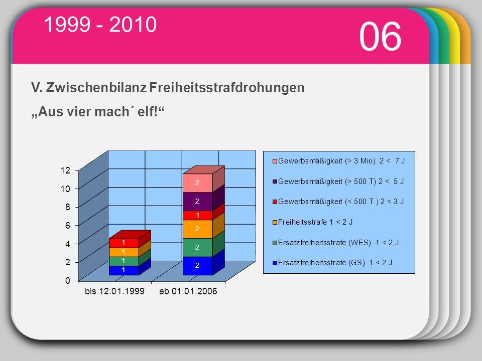 """1999 - 2010 06 WINTER V. Zwischenbilanz Freiheitsstrafdrohungen """"Aus vier mach´ elf! Template 03"""