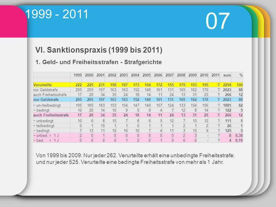 07 1999 - 2011 VI. Sanktionspraxis (1999 bis 2011)