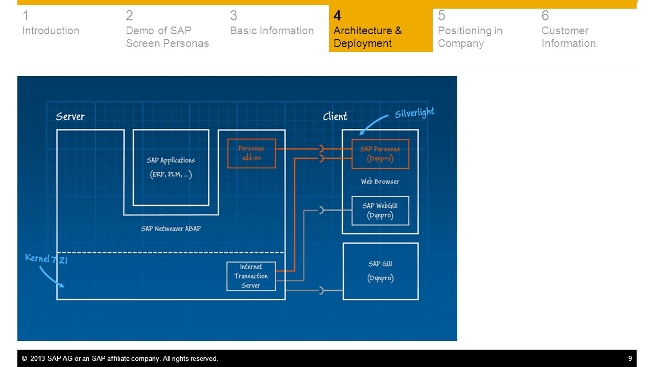 1 2 3 4 5 6 Introduction Demo of SAP Screen Personas Basic Information