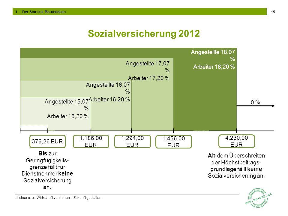 Sozialversicherung 2012 Angestellte 18,07 % Arbeiter 18,20 %
