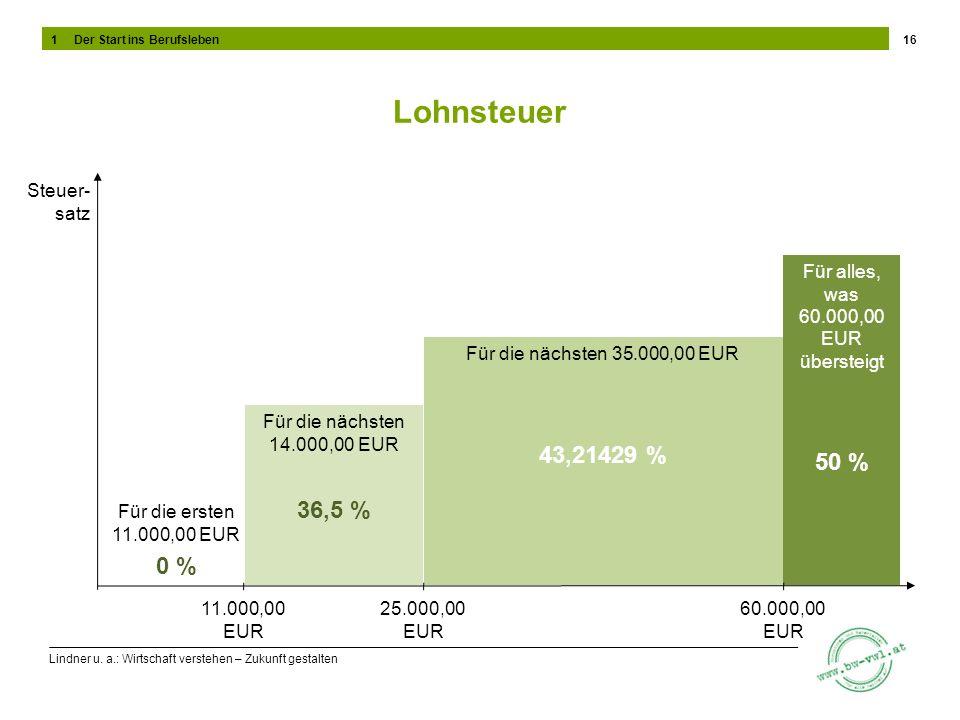 Für alles, was 60.000,00 EUR übersteigt