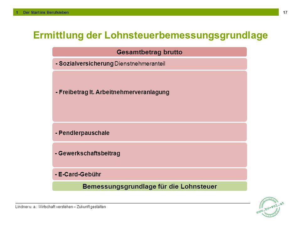 Ermittlung der Lohnsteuerbemessungsgrundlage