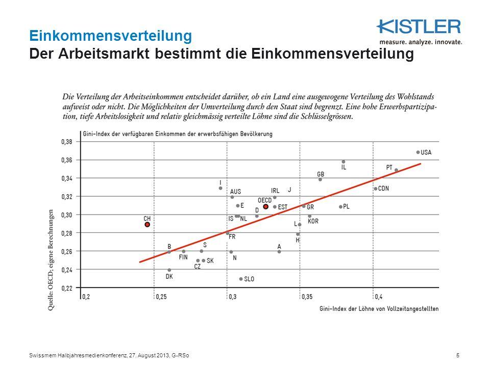 Einkommensverteilung Der Arbeitsmarkt bestimmt die Einkommensverteilung