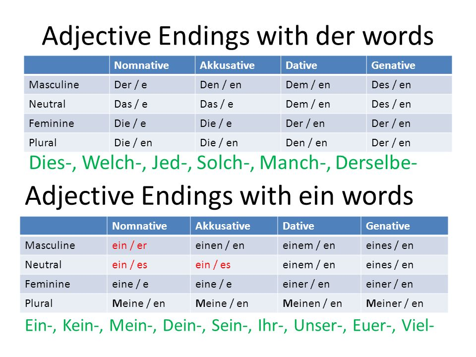 Adjective Endings with der words
