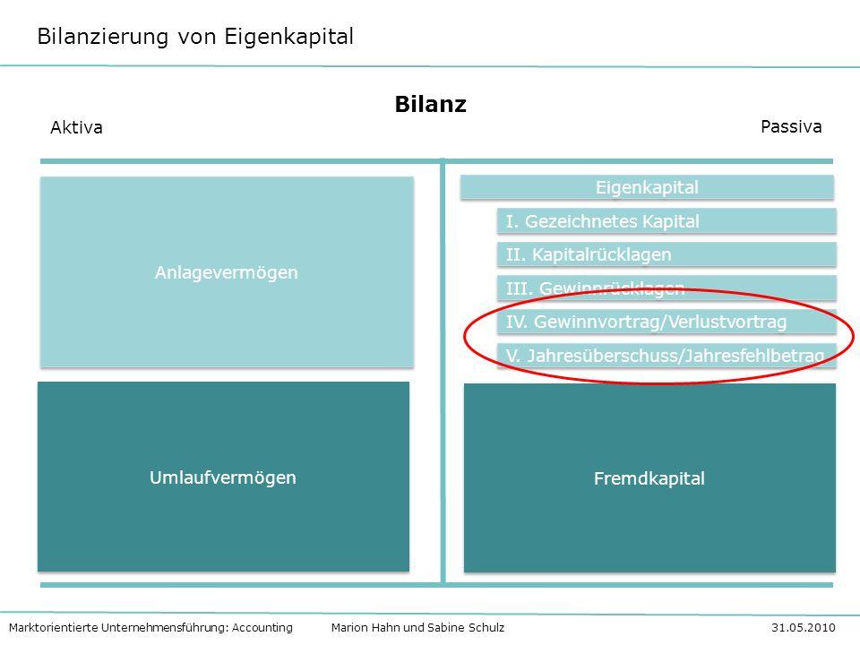 Bilanz Aktiva Passiva Eigenkapital I. Gezeichnetes Kapital