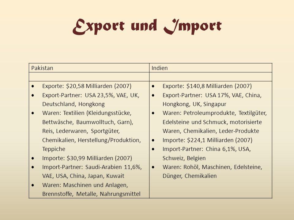 Export und Import Pakistan Indien Exporte: $20,58 Milliarden (2007)
