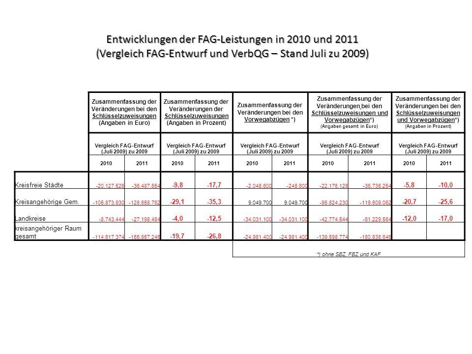 Entwicklungen der FAG-Leistungen in 2010 und 2011