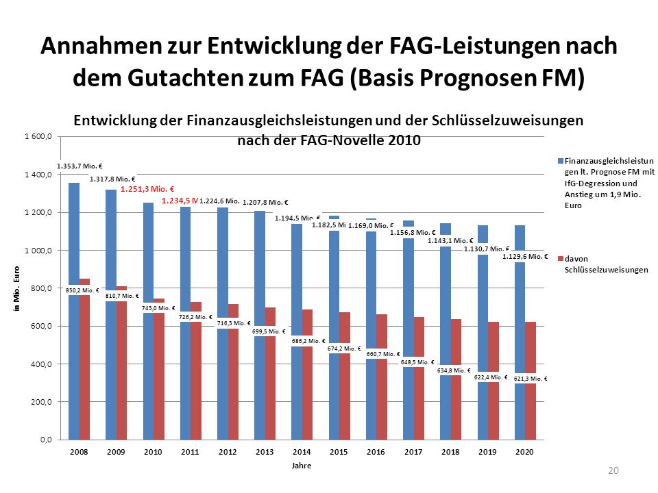 Annahmen zur Entwicklung der FAG-Leistungen nach dem Gutachten zum FAG (Basis Prognosen FM)