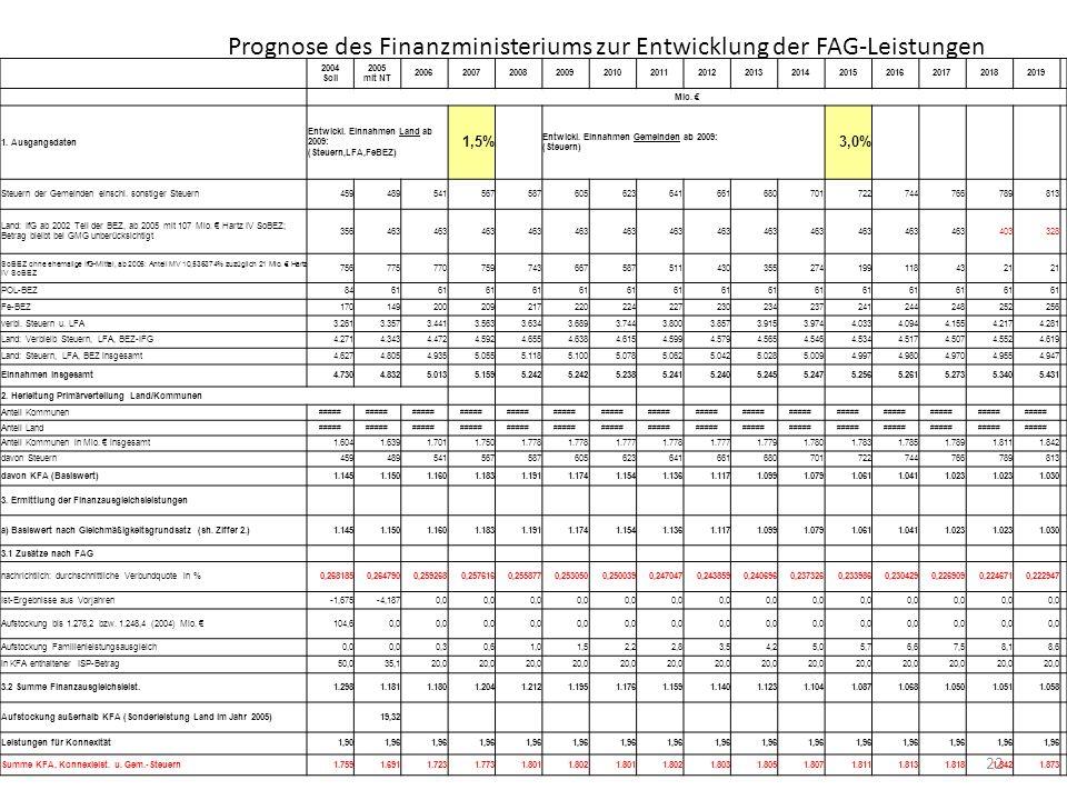 Prognose des Finanzministeriums zur Entwicklung der FAG-Leistungen