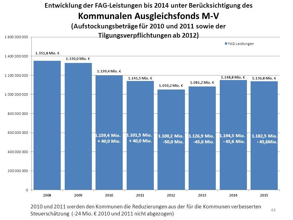 2010 und 2011 werden den Kommunen die Reduzierungen aus der für die Kommunen verbesserten Steuerschätzung (-24 Mio.