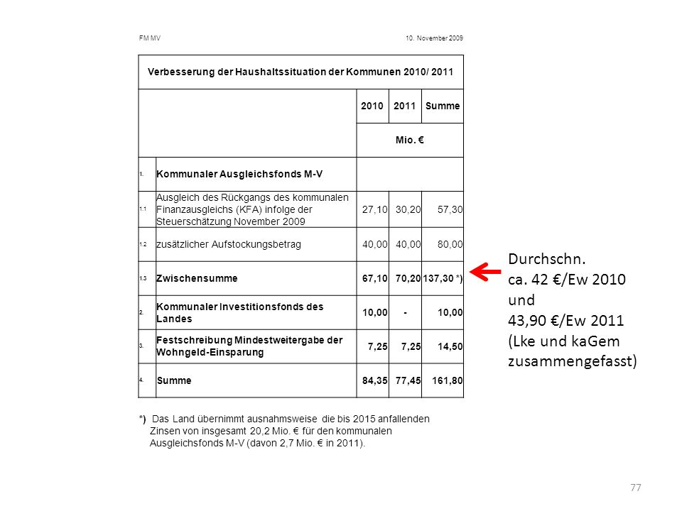 Verbesserung der Haushaltssituation der Kommunen 2010/ 2011