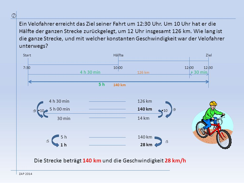 Die Strecke beträgt 140 km und die Geschwindigkeit 28 km/h